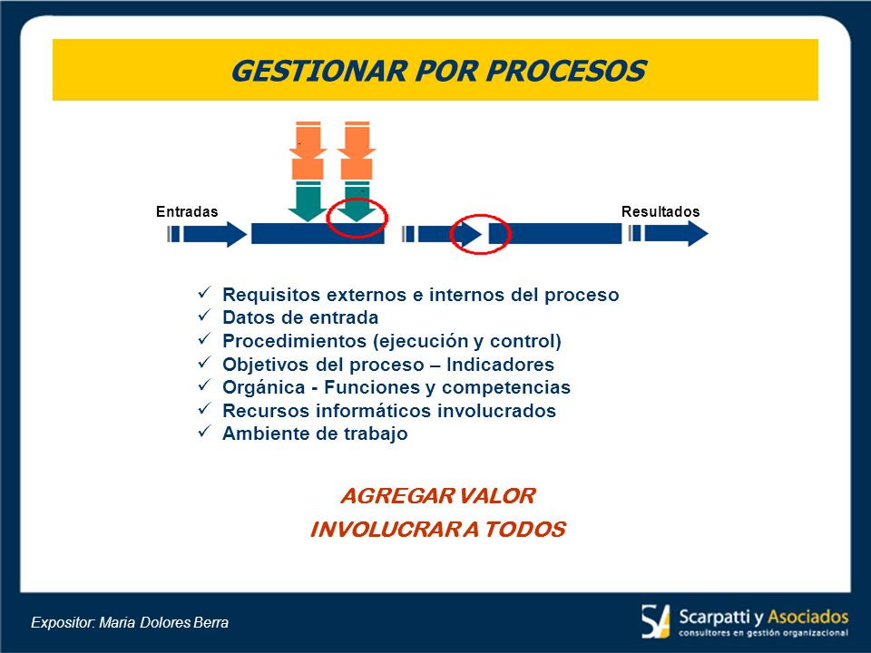 GESTIONAR POR PROCESOS EntradasResultados AGREGAR VALOR INVOLUCRAR A TODOS Requisitos externos e internos del proceso Datos de entrada Procedimientos
