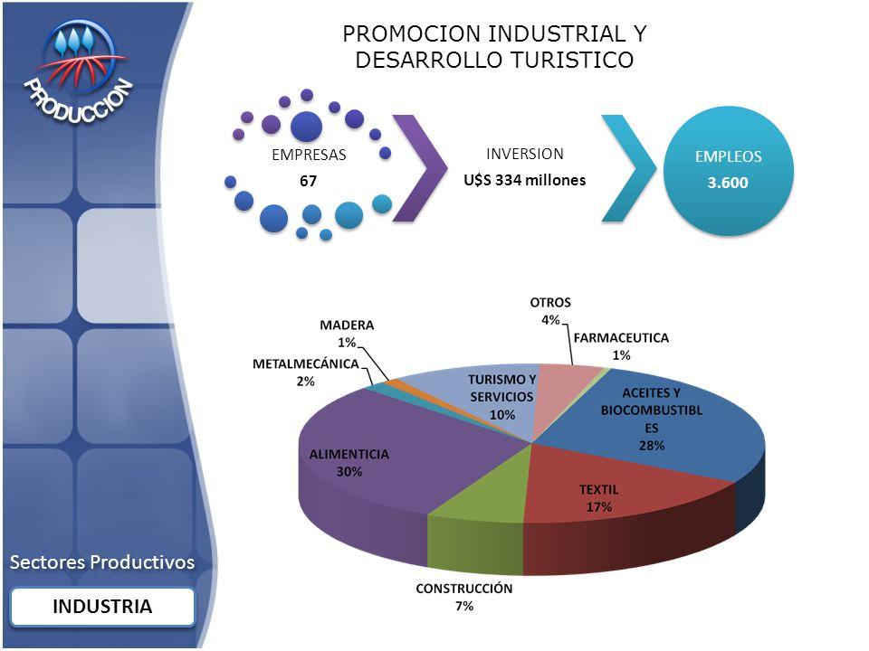 EMPRESAS 67 INVERSION U$S 334 millones EMPLEOS 3.600 PROMOCION INDUSTRIAL Y DESARROLLO TURISTICO Sectores Productivos INDUSTRIA
