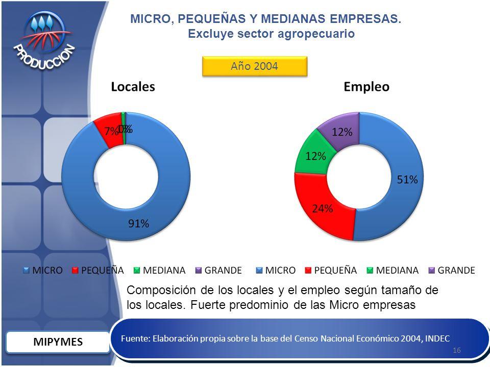 MIPYMES Fuente: Elaboración propia sobre la base del Censo Nacional Económico 2004, INDEC MICRO, PEQUEÑAS Y MEDIANAS EMPRESAS.