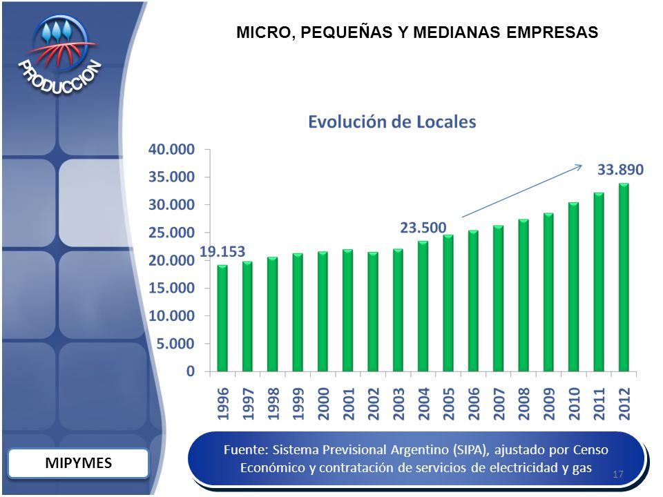 MIPYMES Fuente: Sistema Previsional Argentino (SIPA), ajustado por Censo Económico y contratación de servicios de electricidad y gas MICRO, PEQUEÑAS Y MEDIANAS EMPRESAS 17