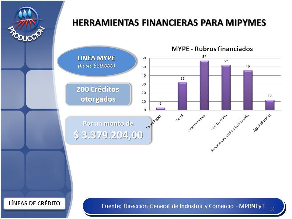 LÍNEAS DE CRÉDITO Fuente: Dirección General de Industria y Comercio - MPRNFyT HERRAMIENTAS FINANCIERAS PARA MIPYMES 200 Créditos otorgados Por un monto de $ 3.379.204,00 Por un monto de $ 3.379.204,00 LINEA MYPE (hasta $20.000) LINEA MYPE (hasta $20.000) 18