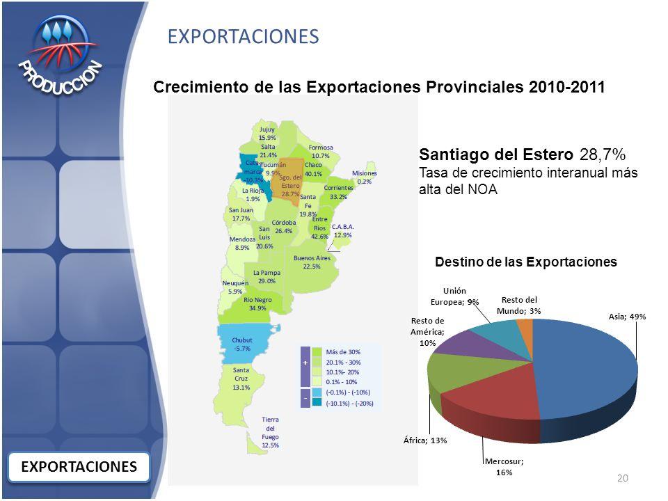 EXPORTACIONES Crecimiento de las Exportaciones Provinciales 2010-2011 Santiago del Estero 28,7% Tasa de crecimiento interanual más alta del NOA Destino de las Exportaciones 20