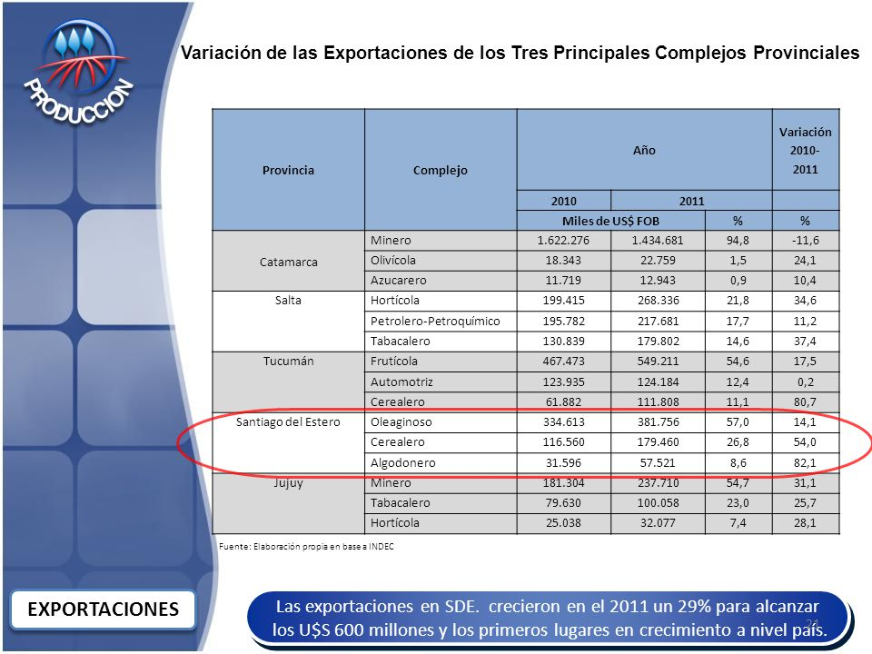 Las exportaciones en SDE.