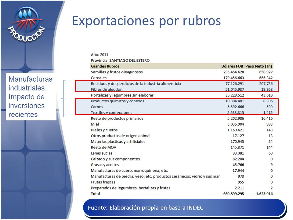Exportaciones por rubros 22 Fuente: Elaboración propia en base a INDEC Manufacturas industriales.