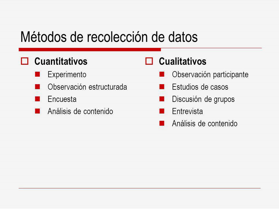 Métodos de recolección de datos Cuantitativos Experimento Observación estructurada Encuesta Análisis de contenido Cualitativos Observación participant
