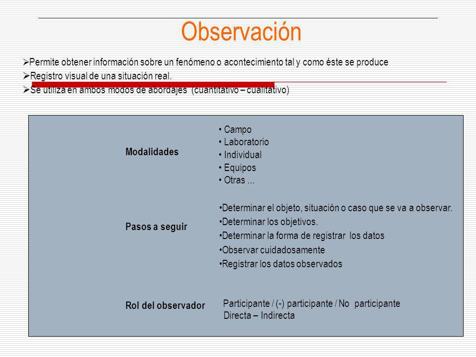 Observación Permite obtener información sobre un fenómeno o acontecimiento tal y como éste se produce Registro visual de una situación real. Se utiliz