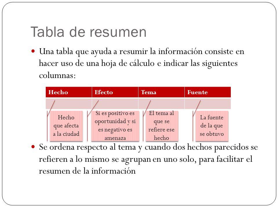 Tabla de resumen Una tabla que ayuda a resumir la información consiste en hacer uso de una hoja de cálculo e indicar las siguientes columnas: Se orden