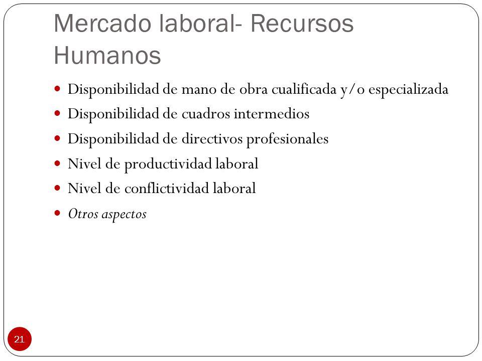 21 Mercado laboral- Recursos Humanos Disponibilidad de mano de obra cualificada y/o especializada Disponibilidad de cuadros intermedios Disponibilidad