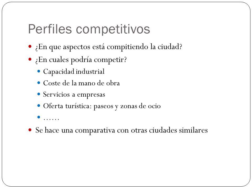 Perfiles competitivos ¿En que aspectos está compitiendo la ciudad? ¿En cuales podría competir? Capacidad industrial Coste de la mano de obra Servicios