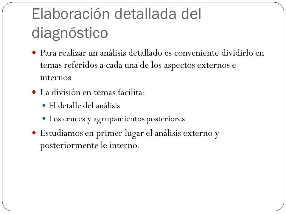 Elaboración detallada del diagnóstico Para realizar un análisis detallado es conveniente dividirlo en temas referidos a cada una de los aspectos exter