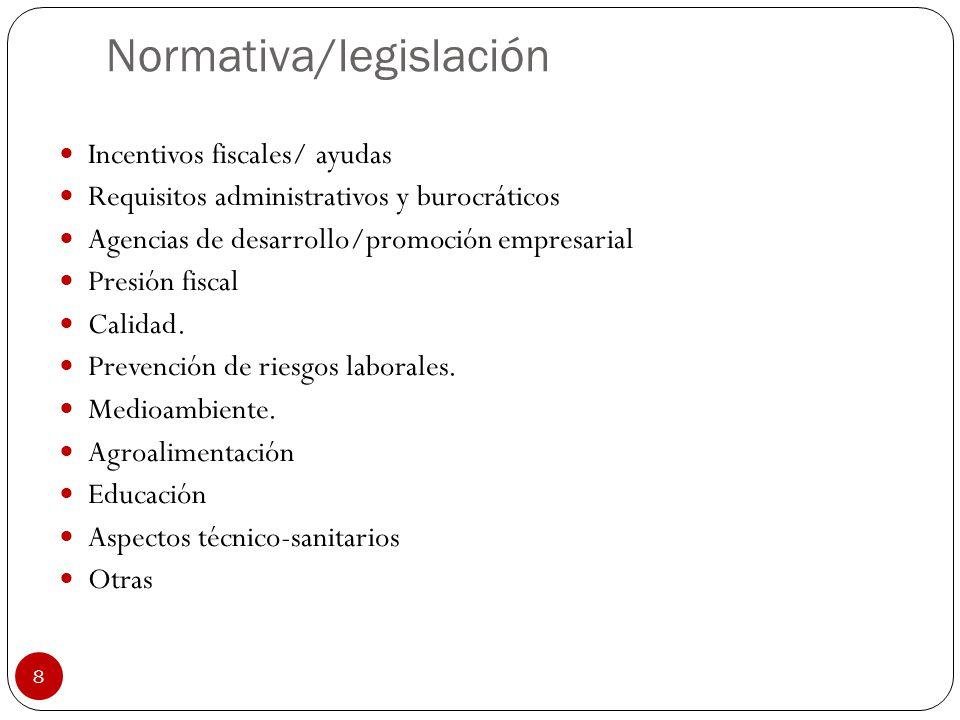 8 Normativa/legislación Incentivos fiscales/ ayudas Requisitos administrativos y burocráticos Agencias de desarrollo/promoción empresarial Presión fis