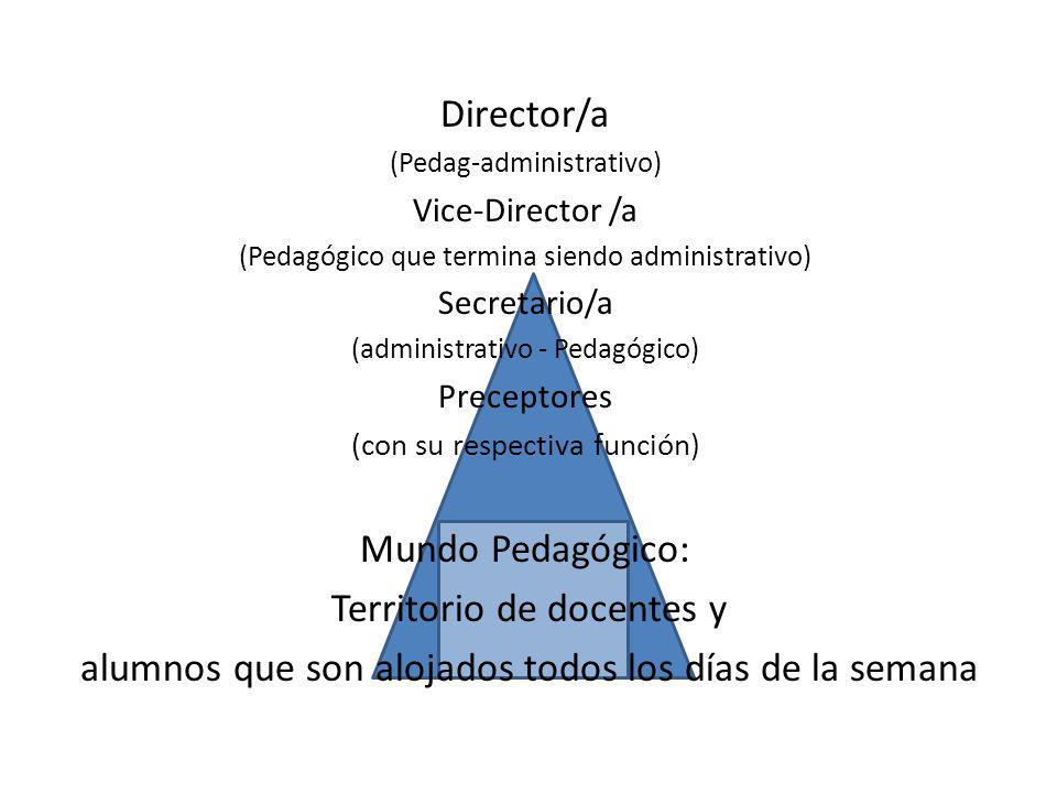 Director/a (Pedag-administrativo) Vice-Director /a (Pedagógico que termina siendo administrativo) Secretario/a (administrativo - Pedagógico) Preceptores (con su respectiva función) Mundo Pedagógico: Territorio de docentes y alumnos que son alojados todos los días de la semana