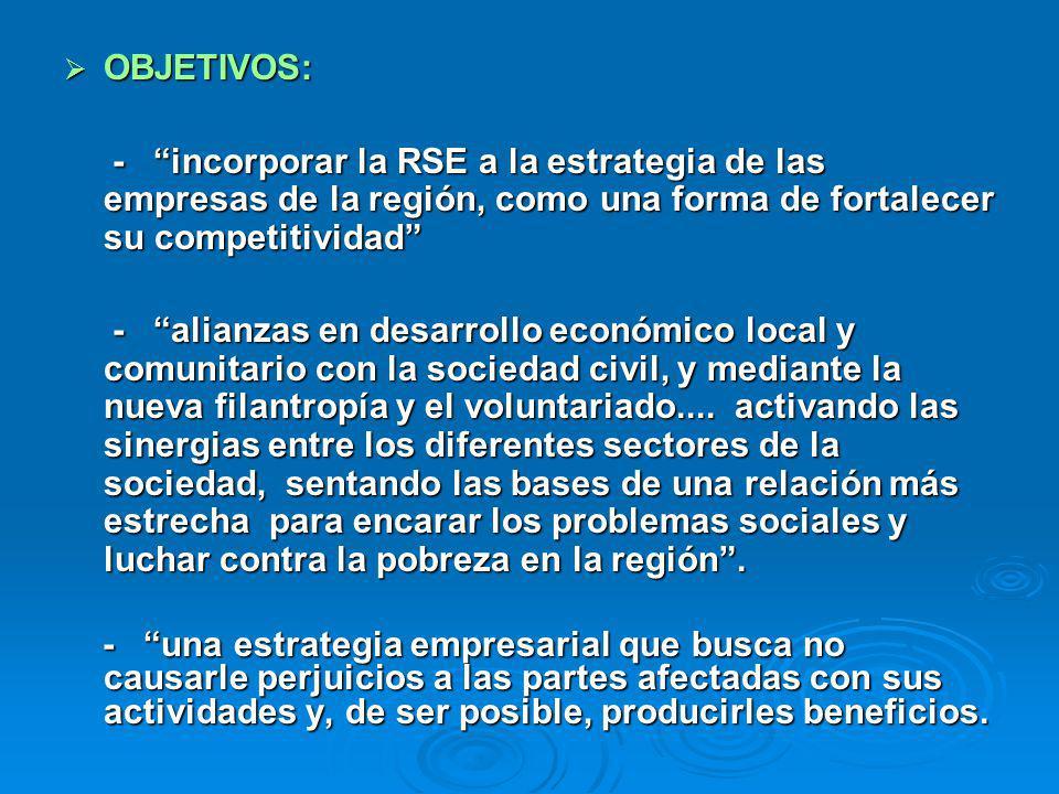 OBJETIVOS: OBJETIVOS: - incorporar la RSE a la estrategia de las empresas de la región, como una forma de fortalecer su competitividad - incorporar la RSE a la estrategia de las empresas de la región, como una forma de fortalecer su competitividad - alianzas en desarrollo económico local y comunitario con la sociedad civil, y mediante la nueva filantropía y el voluntariado....