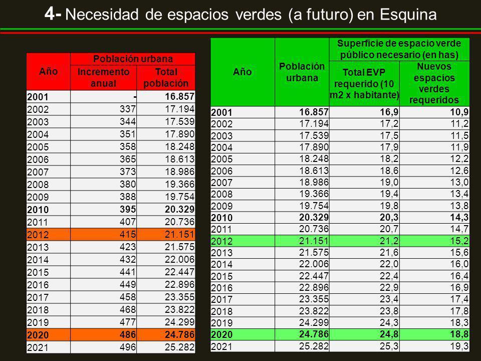 4- Necesidad de espacios verdes (a futuro) en Esquina Año Población urbana Incremento anual Total población 2001-16.857 200233717.194 200334417.539 20