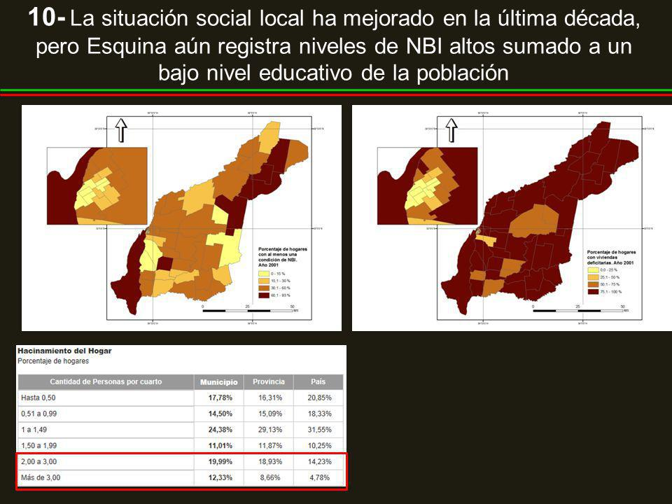 10- La situación social local ha mejorado en la última década, pero Esquina aún registra niveles de NBI altos sumado a un bajo nivel educativo de la p
