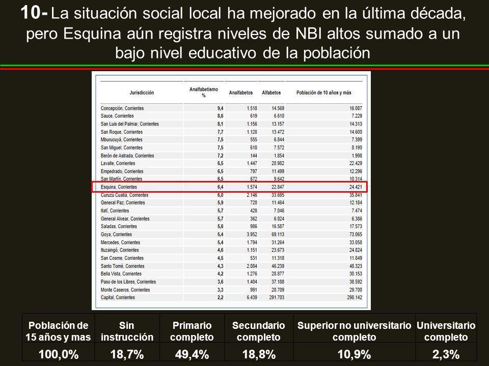 Población de 15 años y mas Sin instrucción Primario completo Secundario completo Superior no universitario completo Universitario completo 100,0%18,7%49,4%18,8%10,9%2,3%