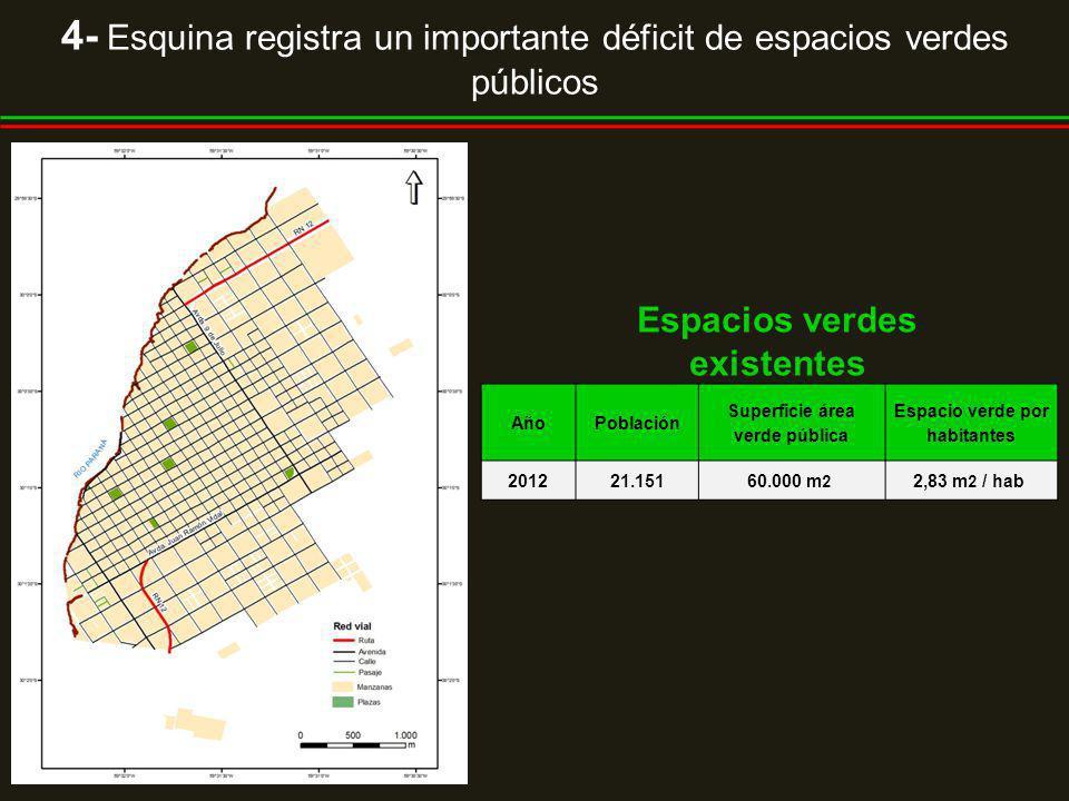 4- Esquina registra un importante déficit de espacios verdes públicos AñoPoblación Superficie área verde pública Espacio verde por habitantes 201221.15160.000 m 2 2,83 m 2 / hab Espacios verdes existentes
