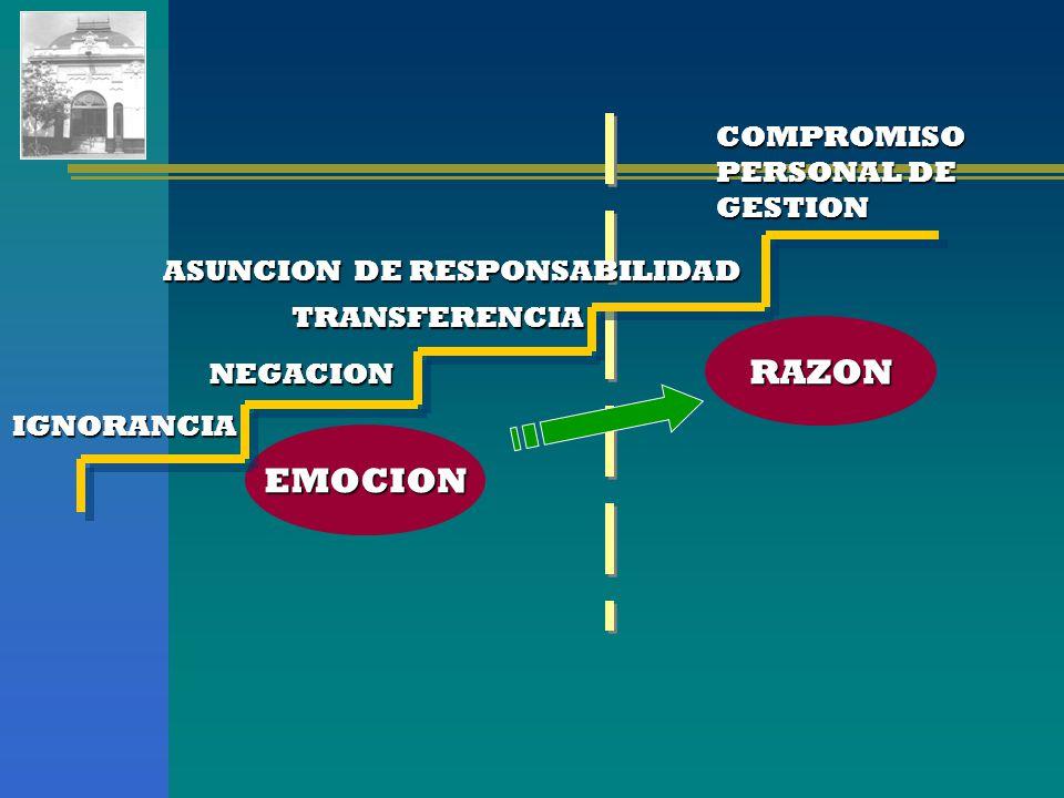 IGNORANCIA NEGACION TRANSFERENCIA ASUNCION DE RESPONSABILIDAD COMPROMISO PERSONAL DE GESTION EMOCION RAZON