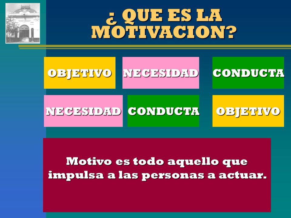 ¿ QUE ES LA MOTIVACION? Motivo es todo aquello que impulsa a las personas a actuar. NECESIDADOBJETIVOCONDUCTA NECESIDADOBJETIVOCONDUCTA
