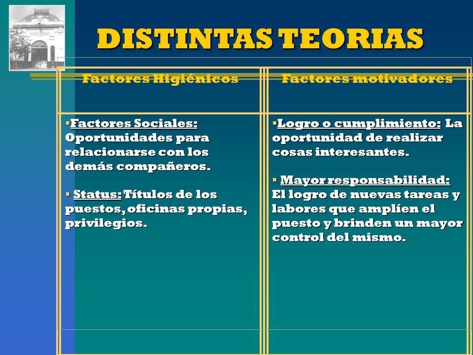 DISTINTAS TEORIAS Factores HigiénicosFactores motivadores Factores Sociales: Oportunidades para relacionarse con los demás compañeros. Factores Social