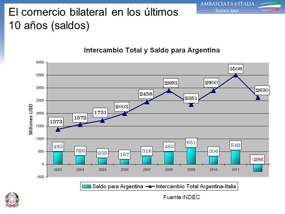 El comercio bilateral en los últimos 10 años (saldos) Fuente INDEC