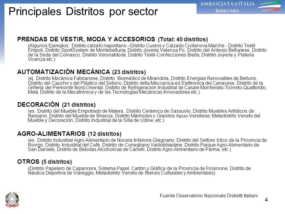 4 Principales Distritos por sector PRENDAS DE VESTIR, MODA Y ACCESORIOS (Total: 40 distritos) (Algunos Ejemplos: Distrito calzafo napolitano –Distrito