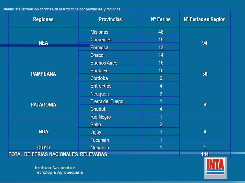 RegionesProvincias Nº Ferias Nº Ferias en Región NEA Misiones48 94 Corrientes19 Formosa13 Chaco14 PAMPEANA Buenos Aires 16 36 Santa Fe 10 Córdoba6 Ent