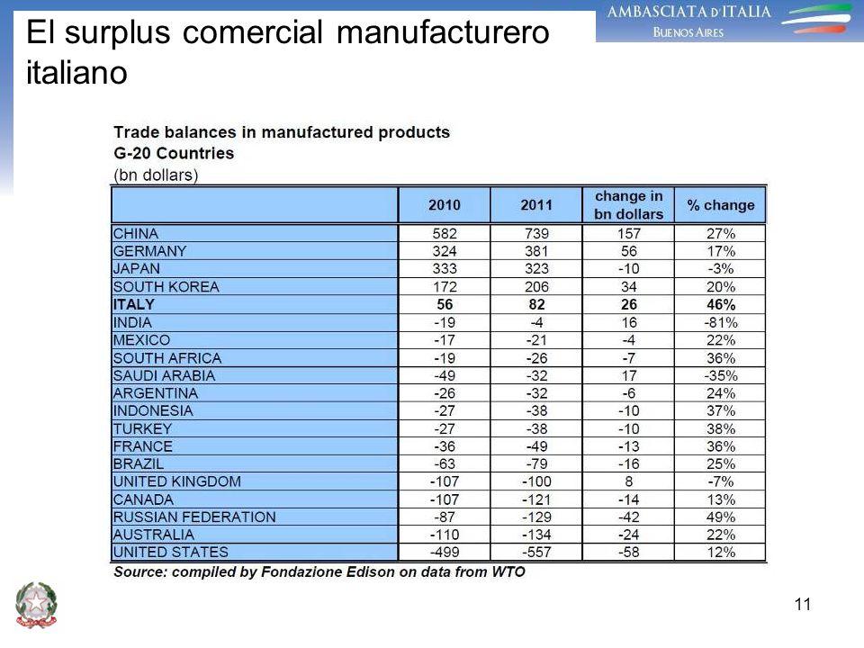 El surplus comercial manufacturero italiano 11