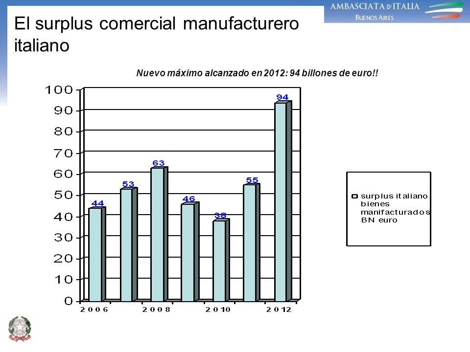 El surplus comercial manufacturero italiano Nuevo máximo alcanzado en 2012: 94 billones de euro!!