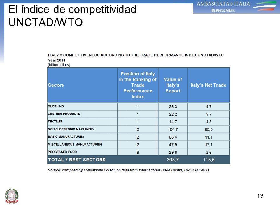 El índice de competitividad UNCTAD/WTO 13