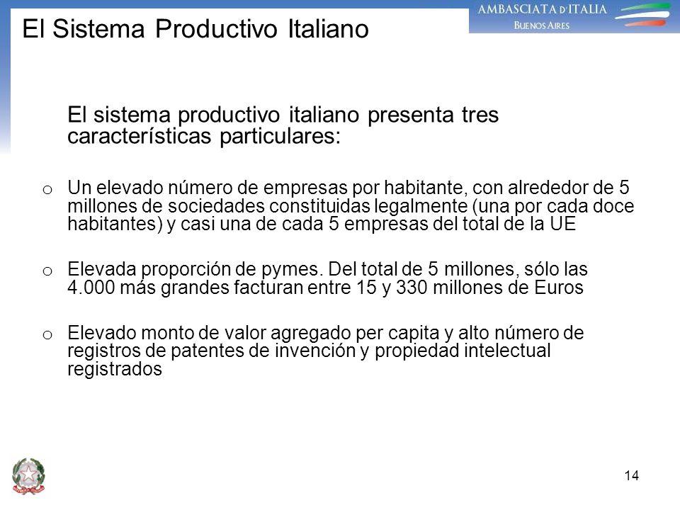 14 El Sistema Productivo Italiano El sistema productivo italiano presenta tres características particulares: o Un elevado número de empresas por habit