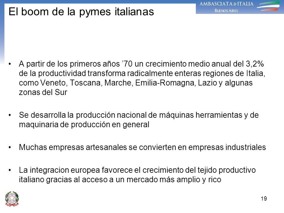 El boom de la pymes italianas A partir de los primeros años 70 un crecimiento medio anual del 3,2% de la productividad transforma radicalmente enteras