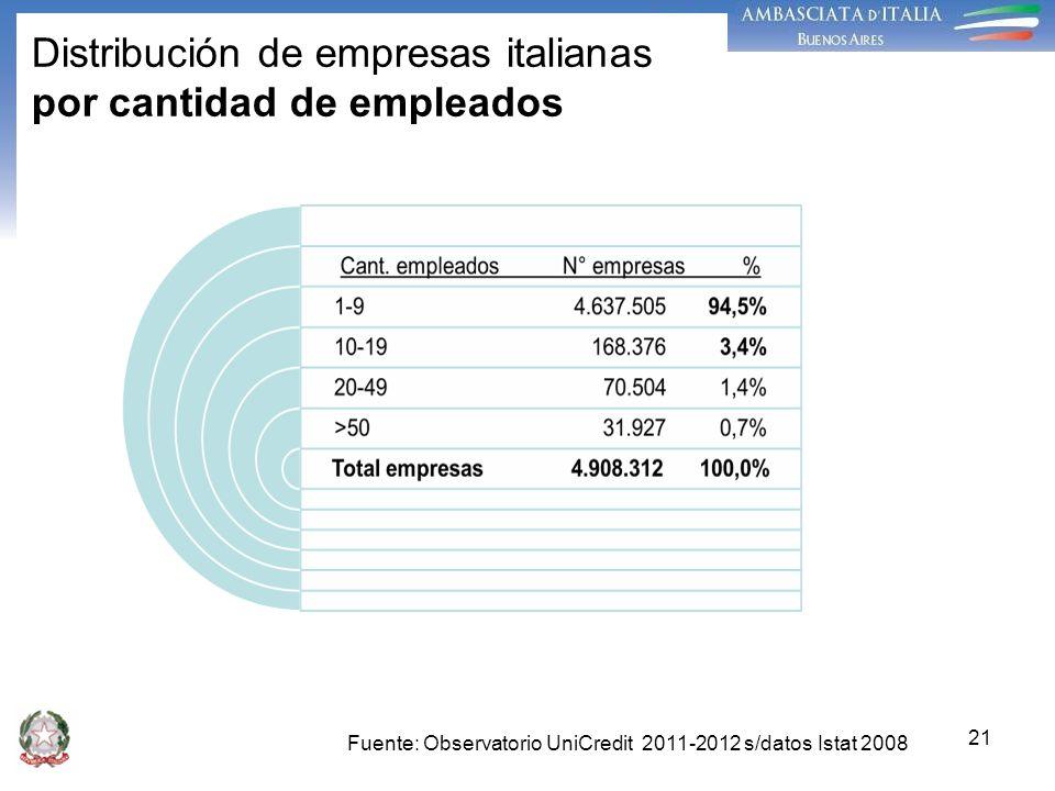 21 Distribución de empresas italianas por cantidad de empleados Fuente: Observatorio UniCredit 2011-2012 s/datos Istat 2008