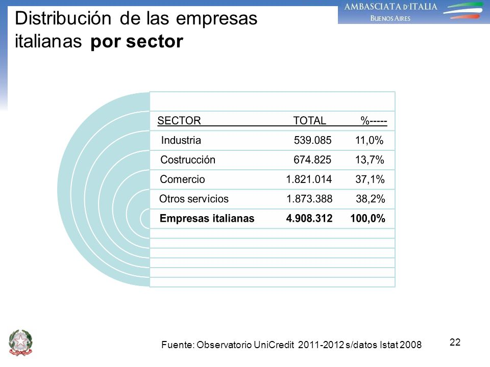 22 Distribución de las empresas italianas por sector Fuente: Observatorio UniCredit 2011-2012 s/datos Istat 2008