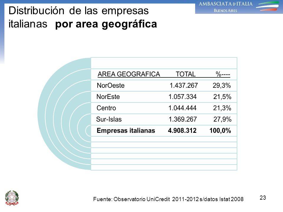 23 Distribución de las empresas italianas por area geográfica Fuente: Observatorio UniCredit 2011-2012 s/datos Istat 2008