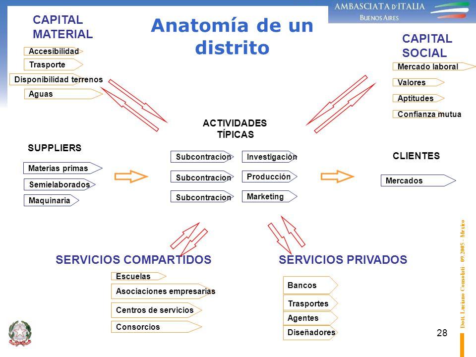 28 Anatomía de un distrito Materias primas Maquinaria Semielaborados SUPPLIERS Confianza mutua Mercado laboral CAPITAL SOCIAL Aptitudes Valores Accesi