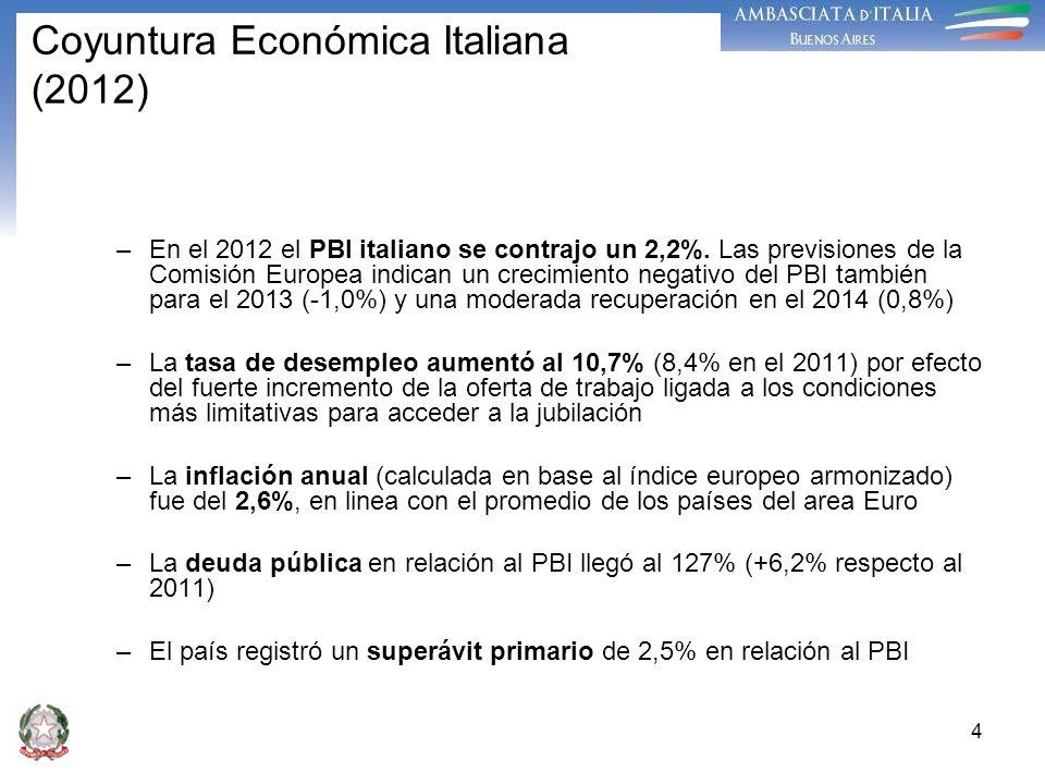 4 Coyuntura Económica Italiana (2012) –En el 2012 el PBI italiano se contrajo un 2,2%. Las previsiones de la Comisión Europea indican un crecimiento n
