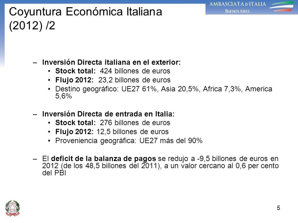 5 –Inversión Directa italiana en el exterior: Stock total: 424 billones de euros Flujo 2012: 23,2 billones de euros Destino geográfico: UE27 61%, Asia