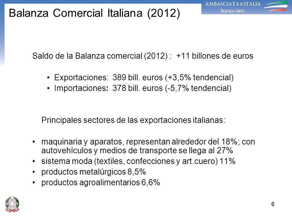 6 Balanza Comercial Italiana (2012) Saldo de la Balanza comercial (2012) : +11 billones de euros Exportaciones: 389 bill. euros (+3,5% tendencial) Imp