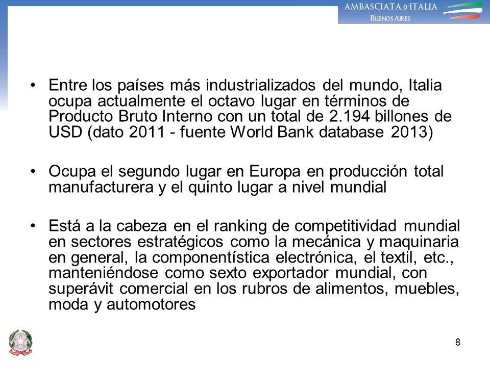 8 Entre los países más industrializados del mundo, Italia ocupa actualmente el octavo lugar en términos de Producto Bruto Interno con un total de 2.19