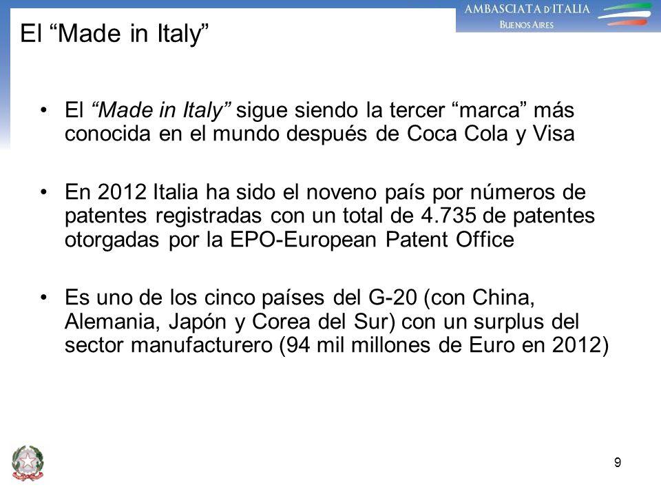 9 El Made in Italy El Made in Italy sigue siendo la tercer marca más conocida en el mundo después de Coca Cola y Visa En 2012 Italia ha sido el noveno