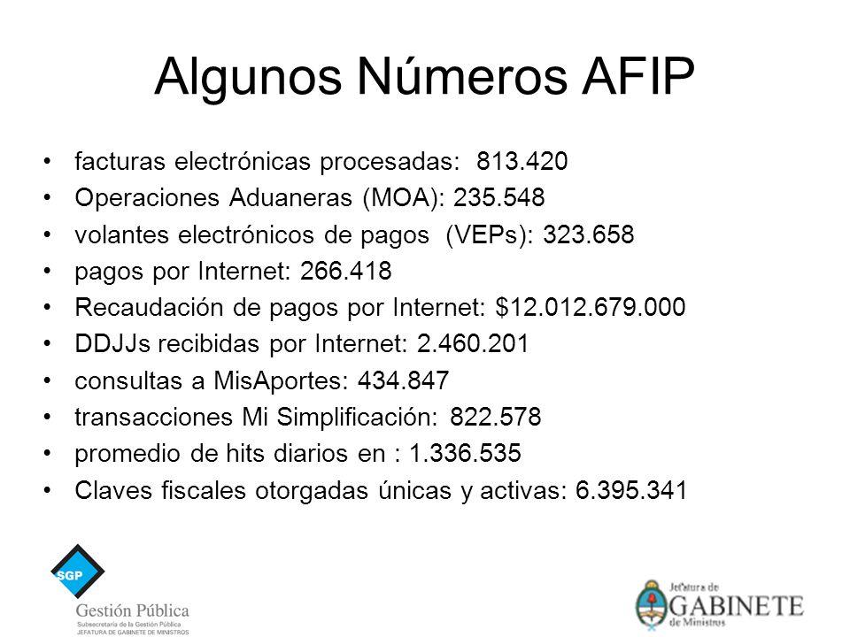 Algunos Números AFIP facturas electrónicas procesadas: 813.420 Operaciones Aduaneras (MOA): 235.548 volantes electrónicos de pagos (VEPs): 323.658 pagos por Internet: 266.418 Recaudación de pagos por Internet: $12.012.679.000 DDJJs recibidas por Internet: 2.460.201 consultas a MisAportes: 434.847 transacciones Mi Simplificación: 822.578 promedio de hits diarios en : 1.336.535 Claves fiscales otorgadas únicas y activas: 6.395.341