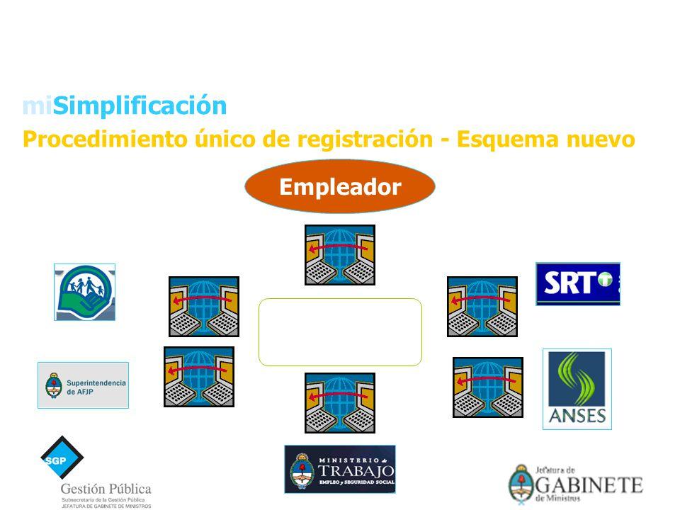 Procedimiento único de registración - Esquema nuevo Empleador Superintendencia de Servicios de Salud miSimplificación Programa de Simplificación Registral