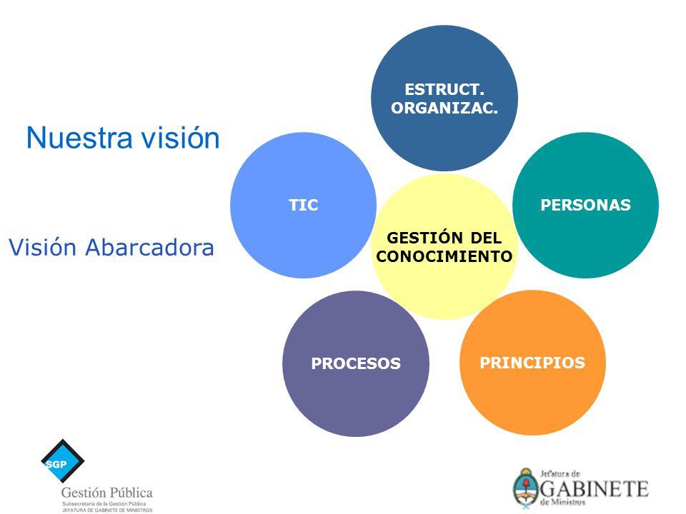 Visión Abarcadora TICPERSONAS PRINCIPIOS PROCESOS ESTRUCT.