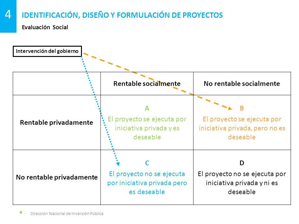 Dirección Nacional de Inversión Pública Evaluación Social IDENTIFICACIÓN, DISEÑO Y FORMULACIÓN DE PROYECTOS 4 Intervención del gobierno Rentable socia