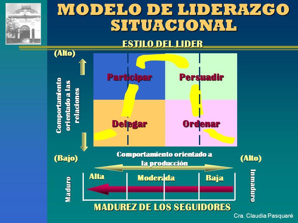 Cra. Claudia Pasquaré MODELO DE LIDERAZGO SITUACIONAL ESTILO DEL LIDER ParticiparPersuadir DelegarOrdenar Comportamiento orientado a la producción (Al