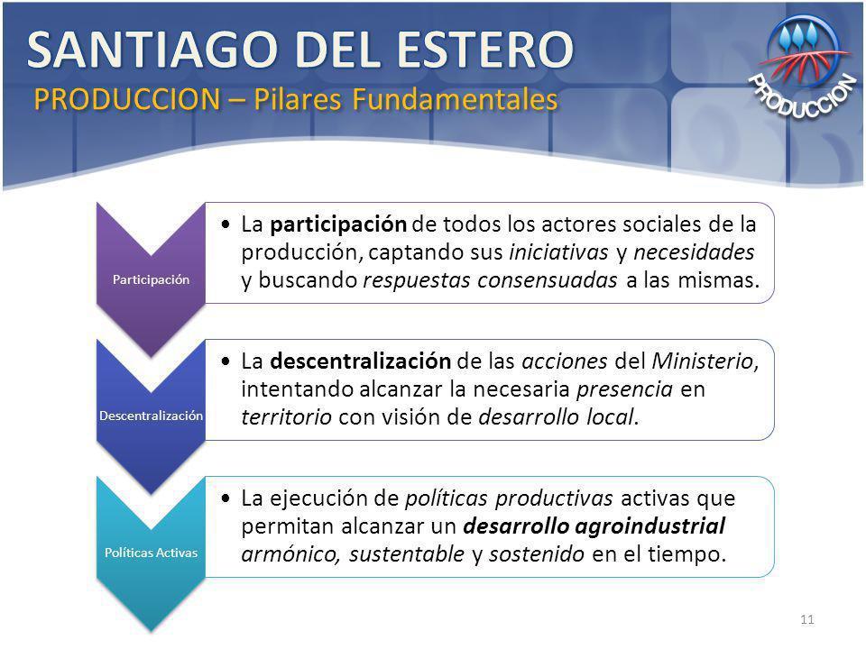 Participación La participación de todos los actores sociales de la producción, captando sus iniciativas y necesidades y buscando respuestas consensuadas a las mismas.