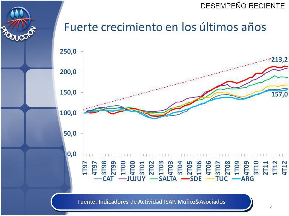 Fuerte crecimiento en los últimos años Fuente: Indicadores de Actividad ISAP, Muñoz&Asociados 5 DESEMPEÑO RECIENTE