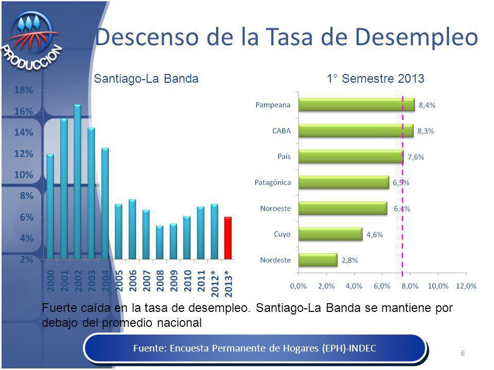 Descenso de la Tasa de Desempleo 1° Semestre 2013Santiago-La Banda Fuente: Encuesta Permanente de Hogares (EPH)-INDEC Fuerte caída en la tasa de desempleo.