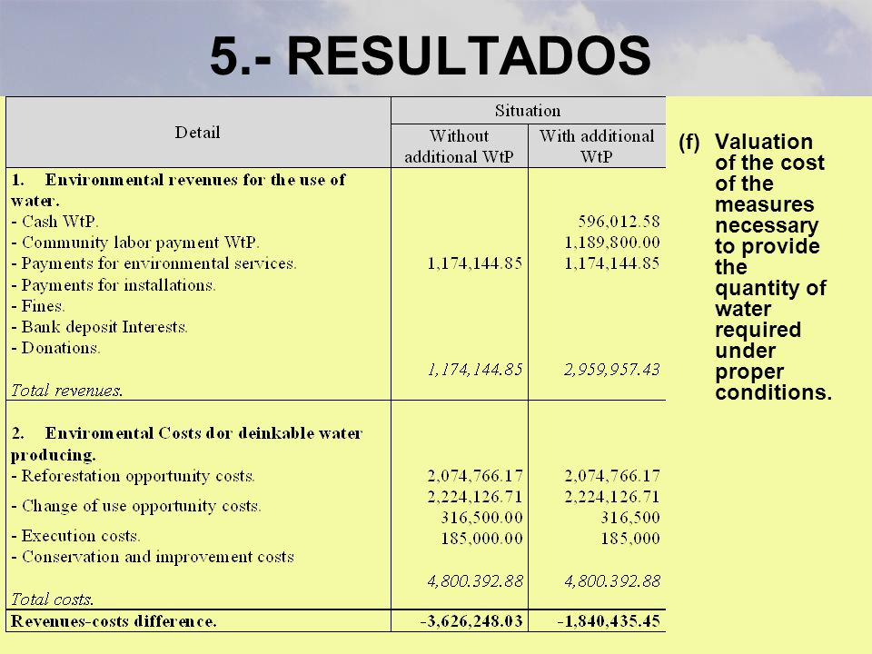 5.- RESULTADOS (f)Valuation of the cost of the measures necessary to provide the quantity of water required under proper conditions.